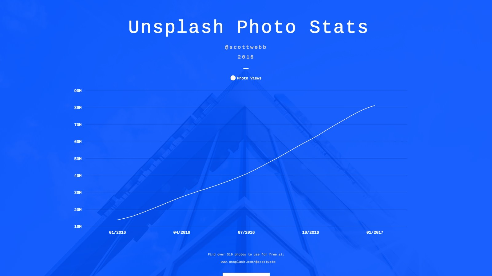 Unsplash Photo Views in 2016 for Scott Webb